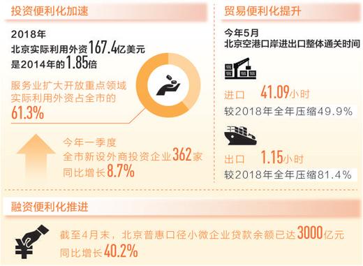 北京服务贸易破万亿 服务业比重超过81%